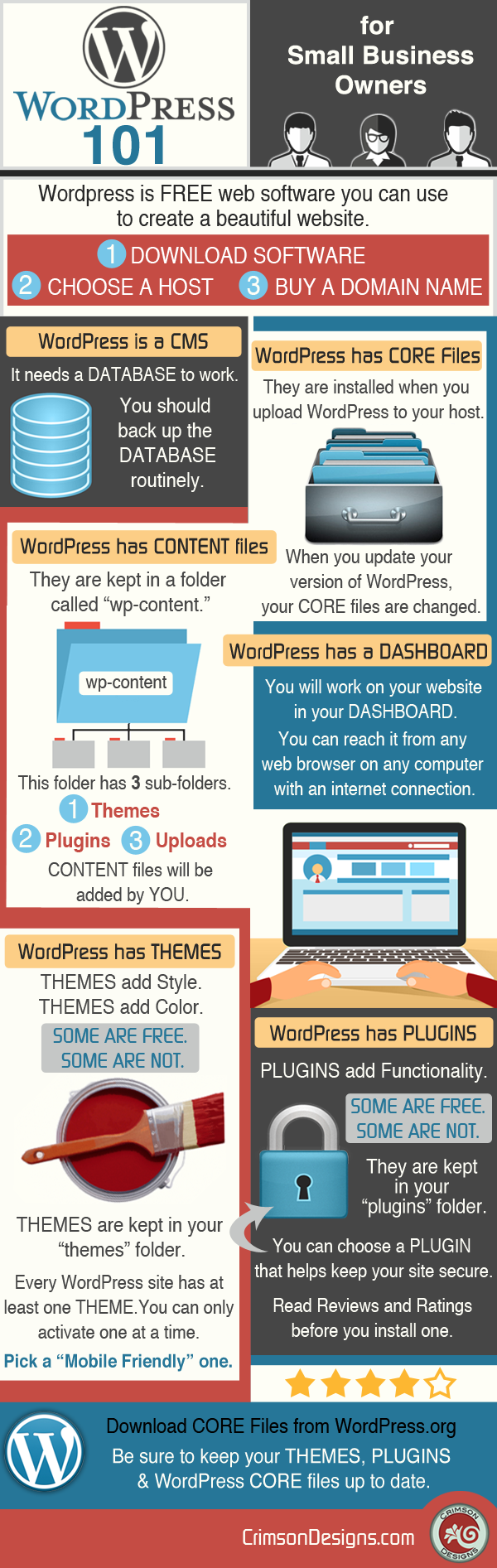 WordPress 101 for Small Business Owners - Infographic